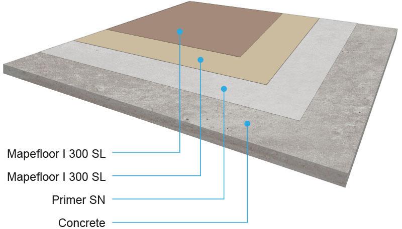 resina epossidica per pavimenti in resina industriali