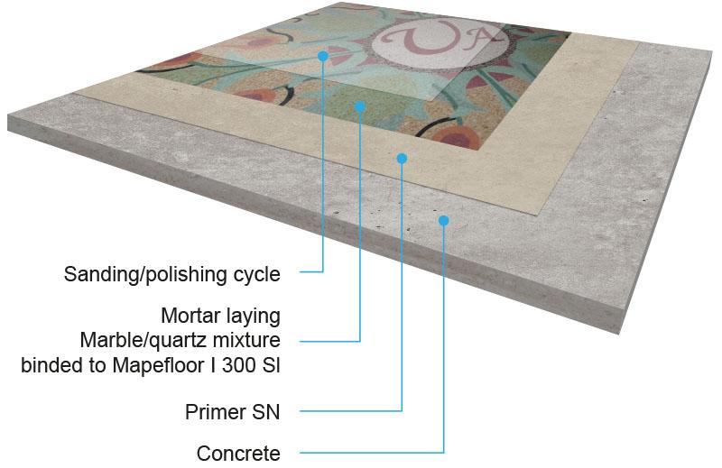 pavimenti in resina levigato tipo Terrazzo alla veneziana