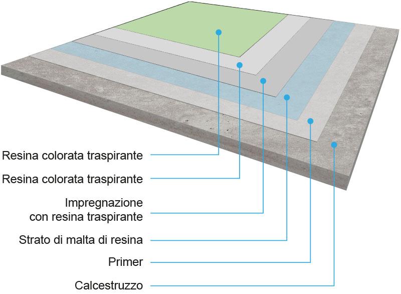 sistema in resina