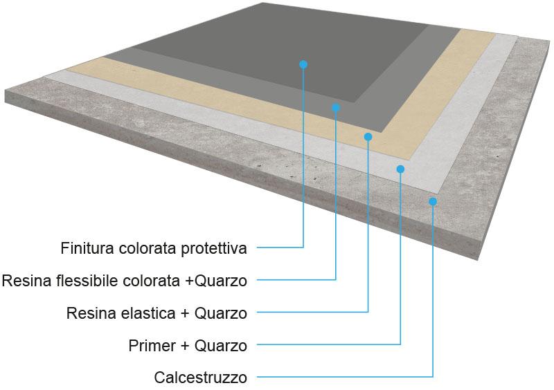 sistemi in resina