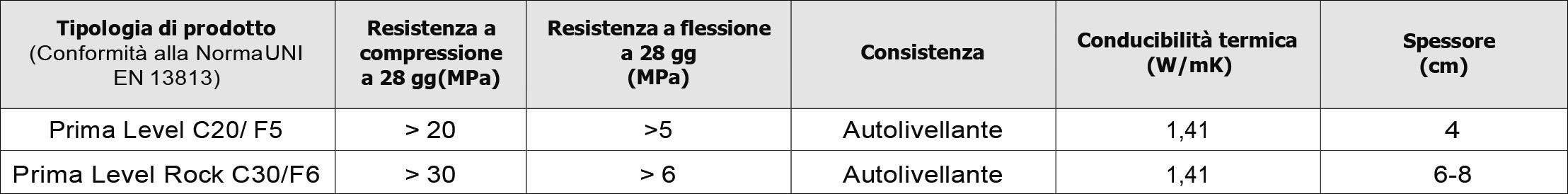 cassetti autolivellanti dati tecnici
